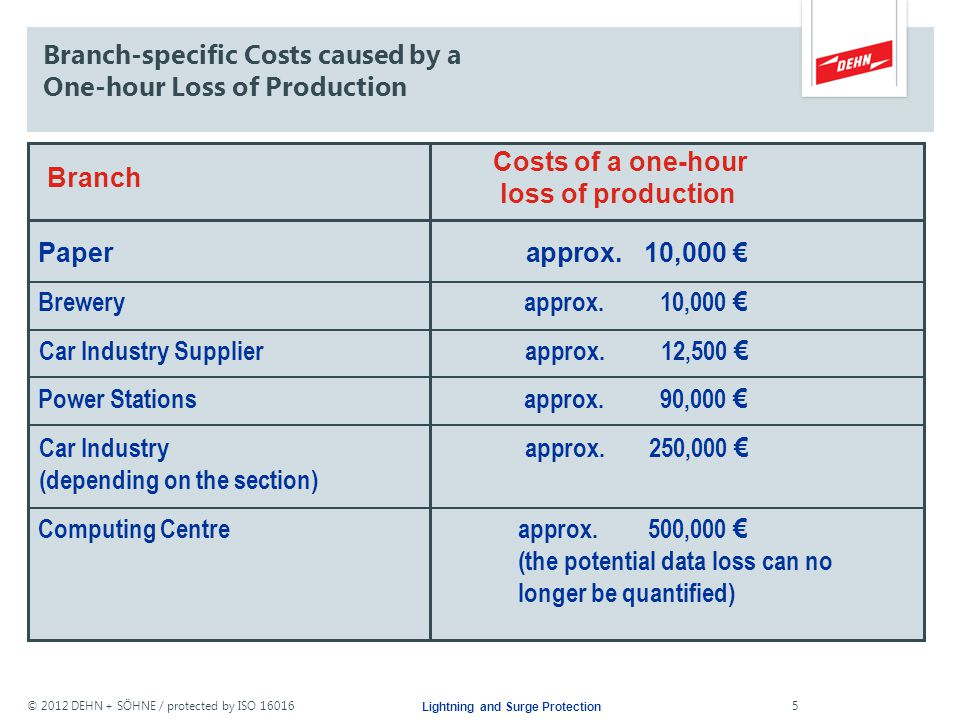 Branch-specific Costs caused by a One-hour Loss of Production