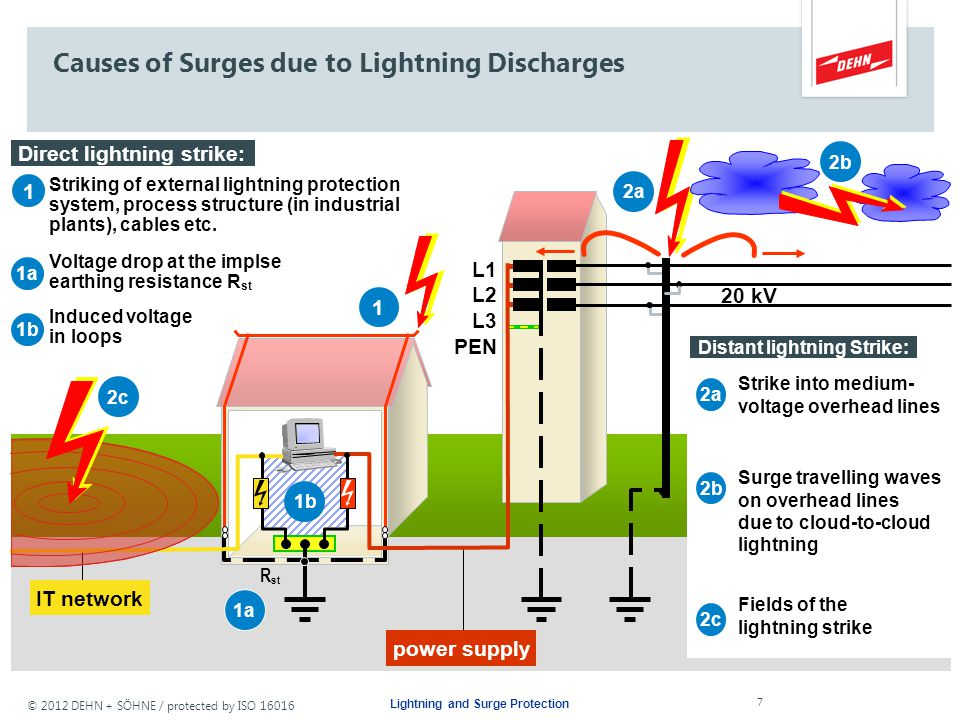 Causes of Surges due to Lightning Discharges