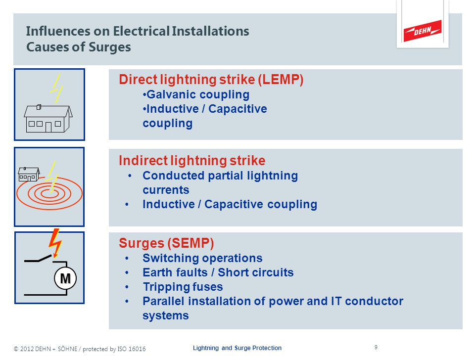 Influences on Electrical Installations Causes of Surges