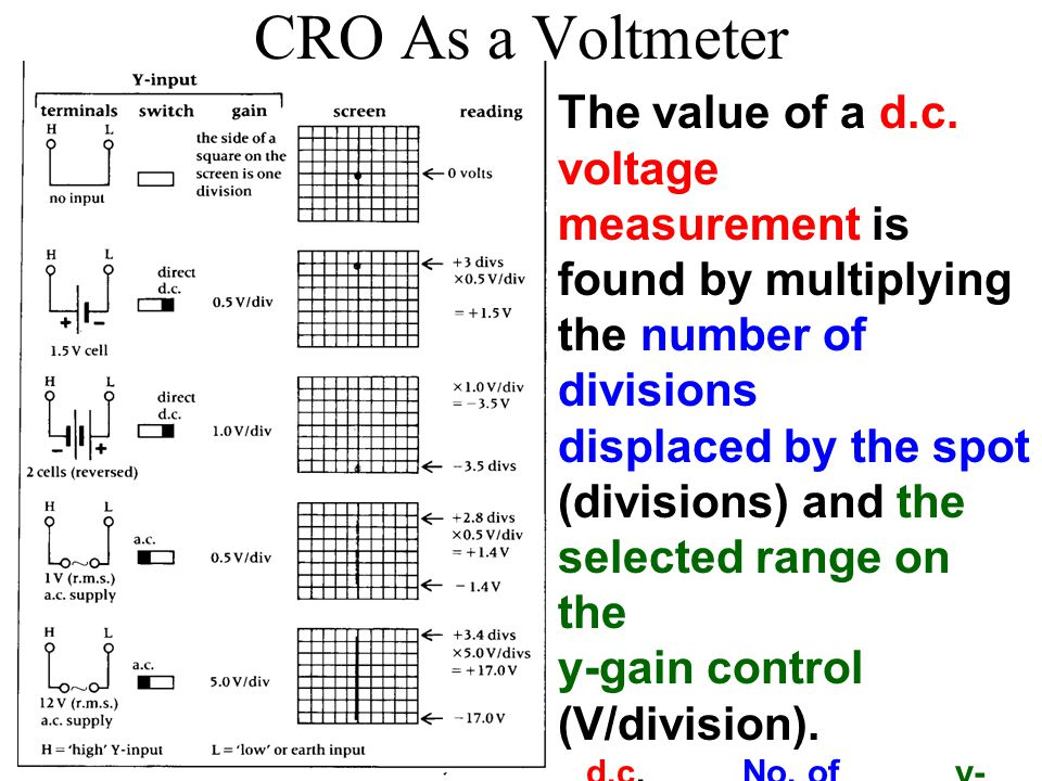 CRO As a Voltmeter The value of a d.c.