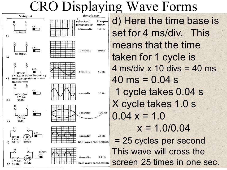 CRO Displaying Wave Forms