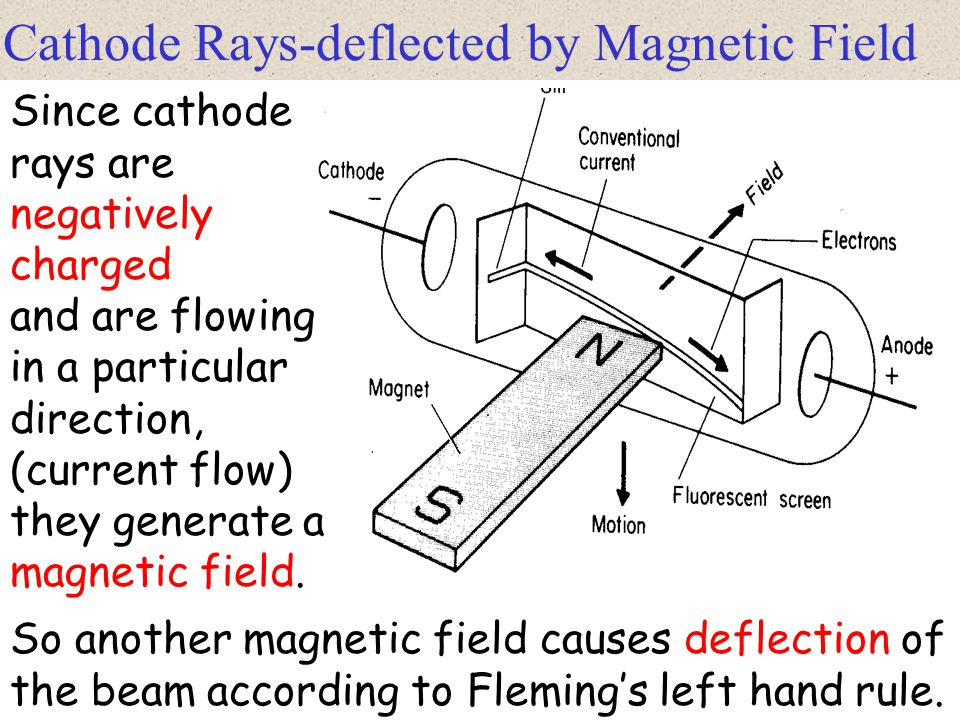 Cathode Rays-deflected by Magnetic Field