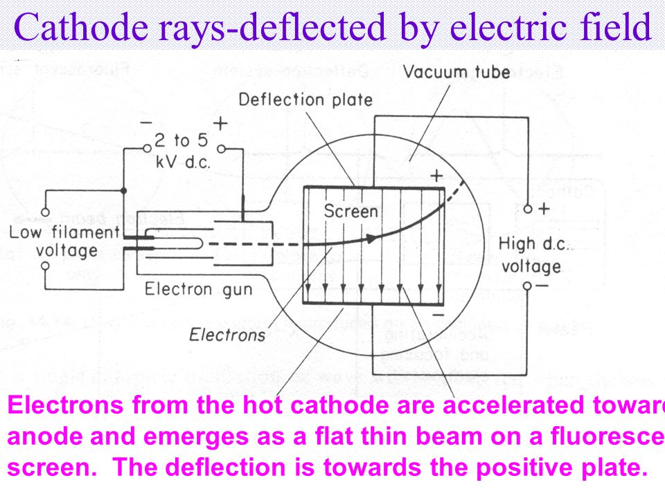 Cathode rays-deflected by electric field