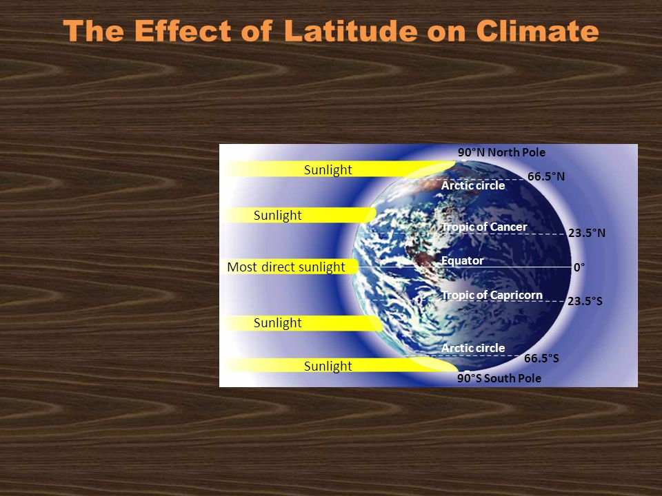 The Effect of Latitude on Climate