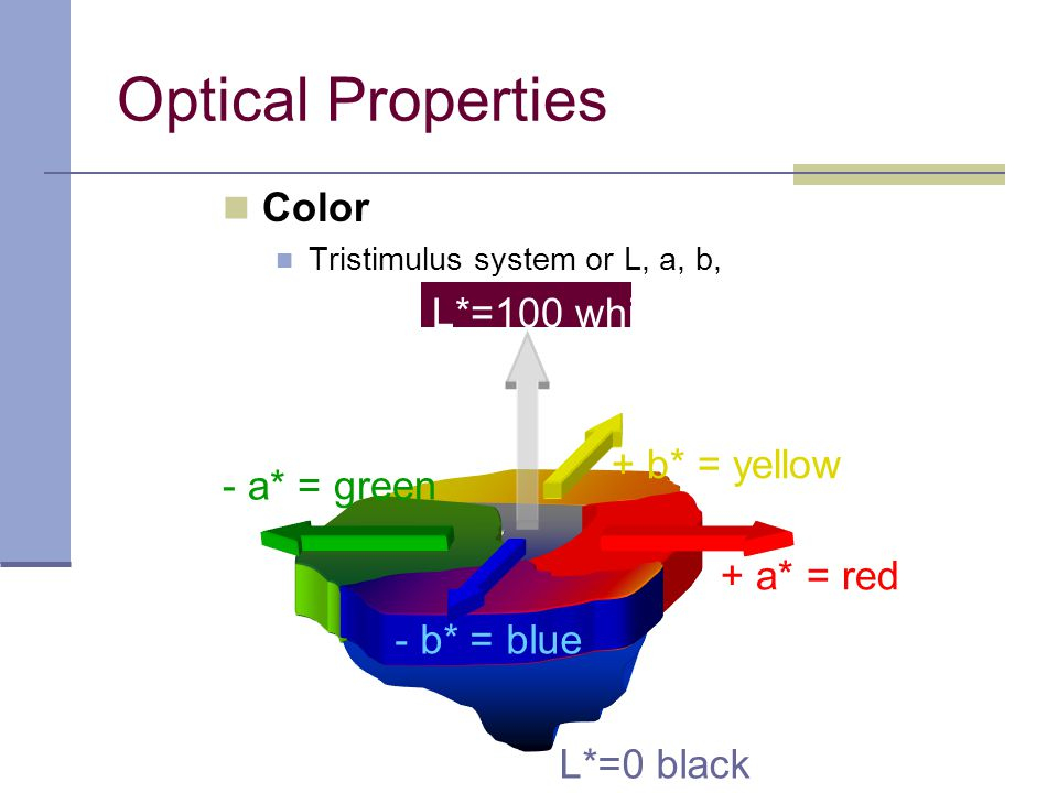 Optical Properties Color L*=100 white + b* = yellow - a* = green