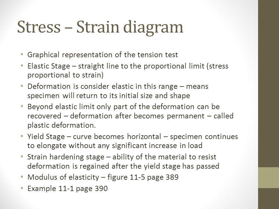 Stress – Strain diagram
