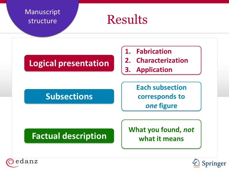 Each subsection corresponds to What you found, not what it means