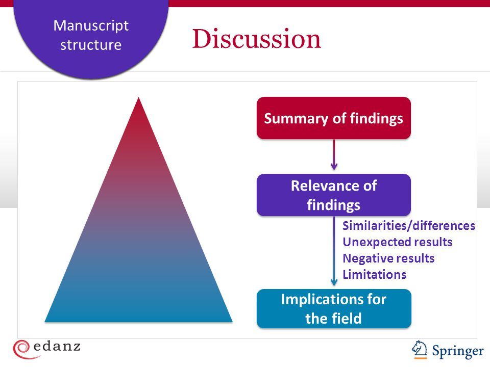 Discussion Summary of findings Relevance of findings Implications for