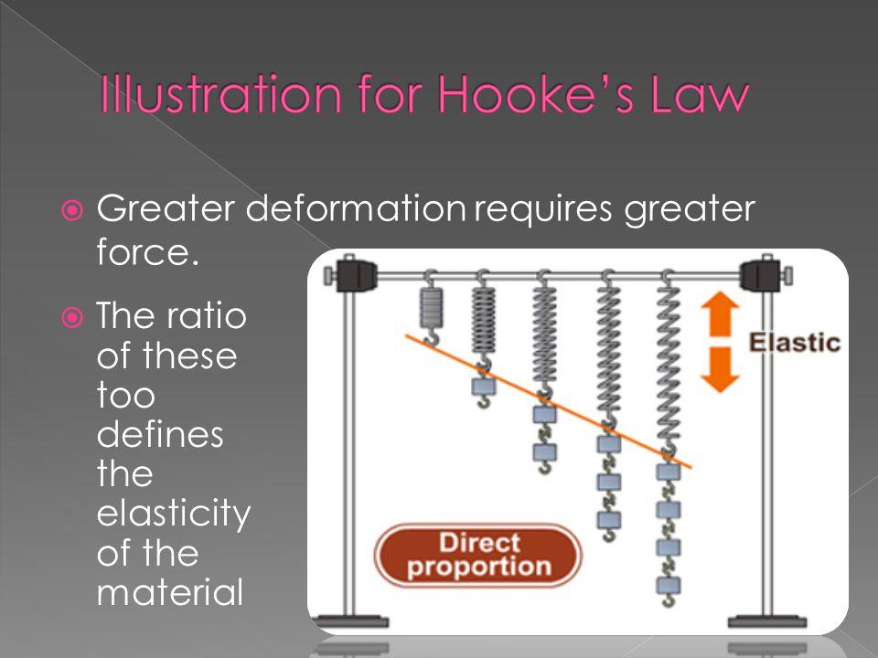 Illustration for Hooke's Law