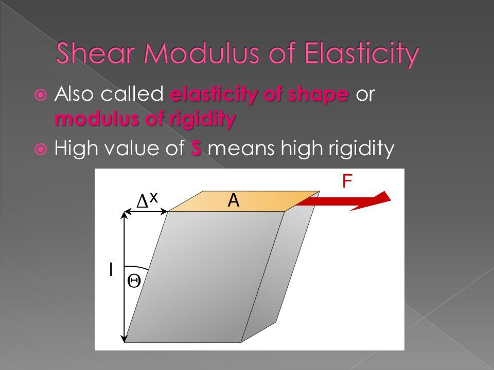 Shear Modulus of Elasticity