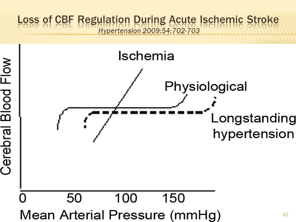 Loss of CBF Regulation During Acute Ischemic Stroke Hypertension 2009;54;702-703