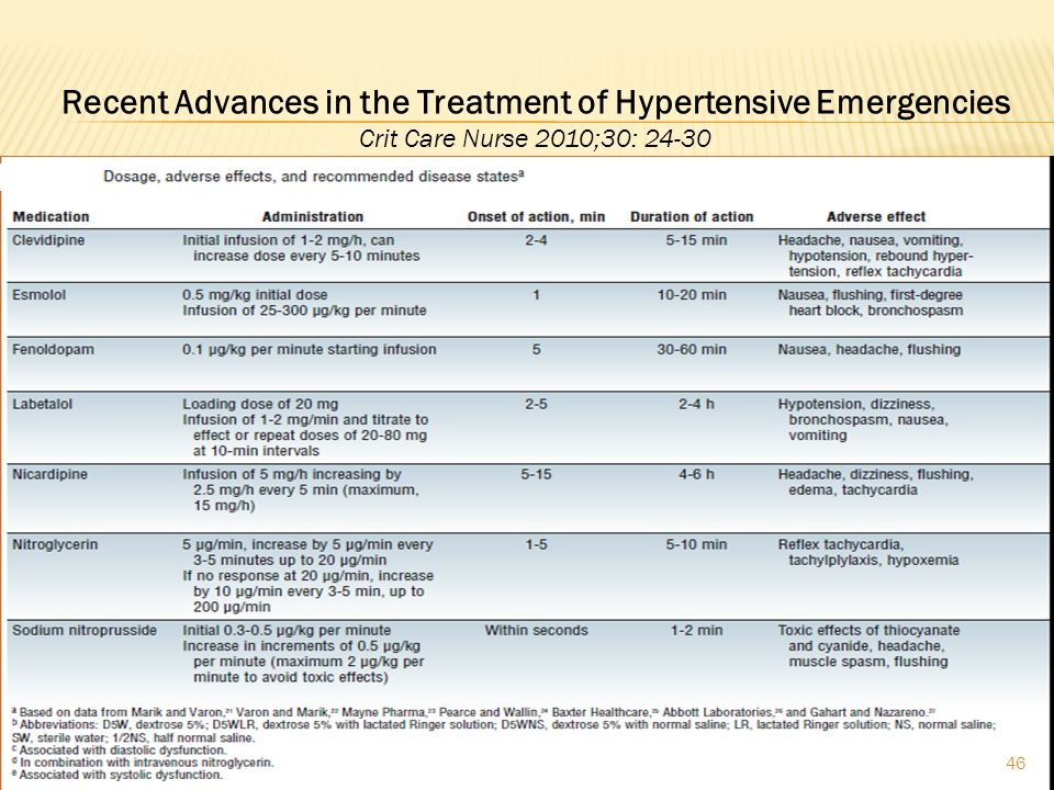 Recent Advances in the Treatment of Hypertensive Emergencies