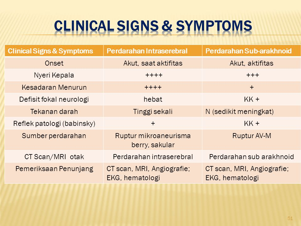 Clinical Signs & Symptoms
