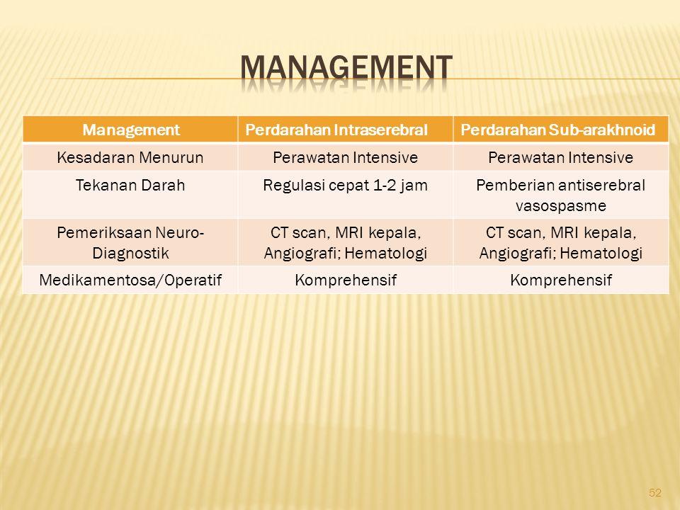 Management Management Perdarahan Intraserebral