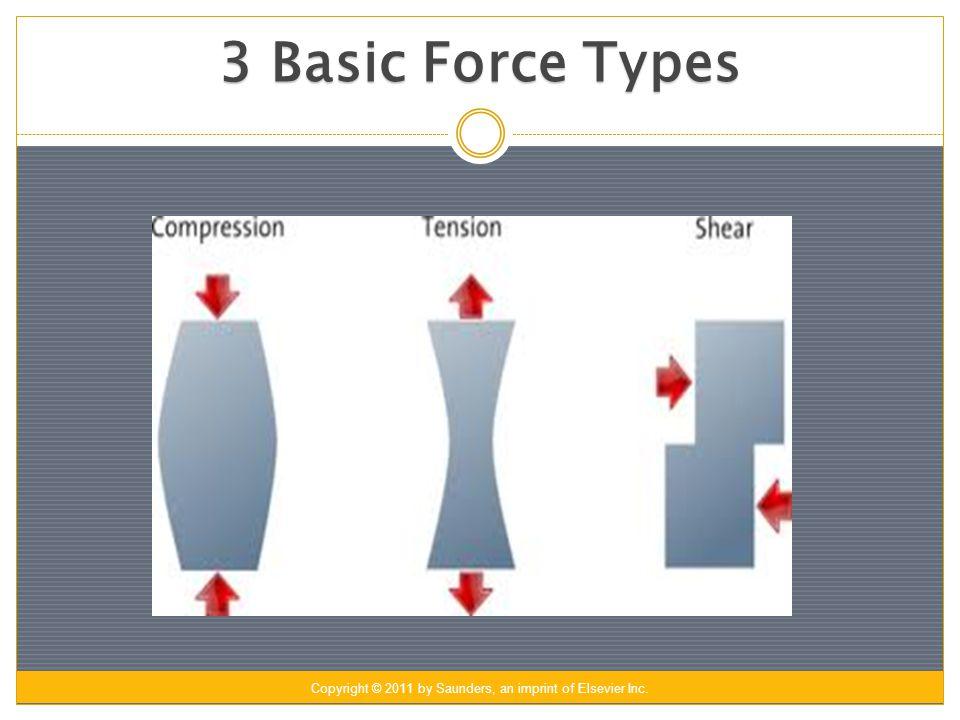 3 Basic Force Types