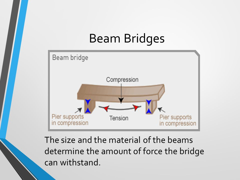 Beam Bridges The size and the material of the beams determine the amount of force the bridge can withstand.
