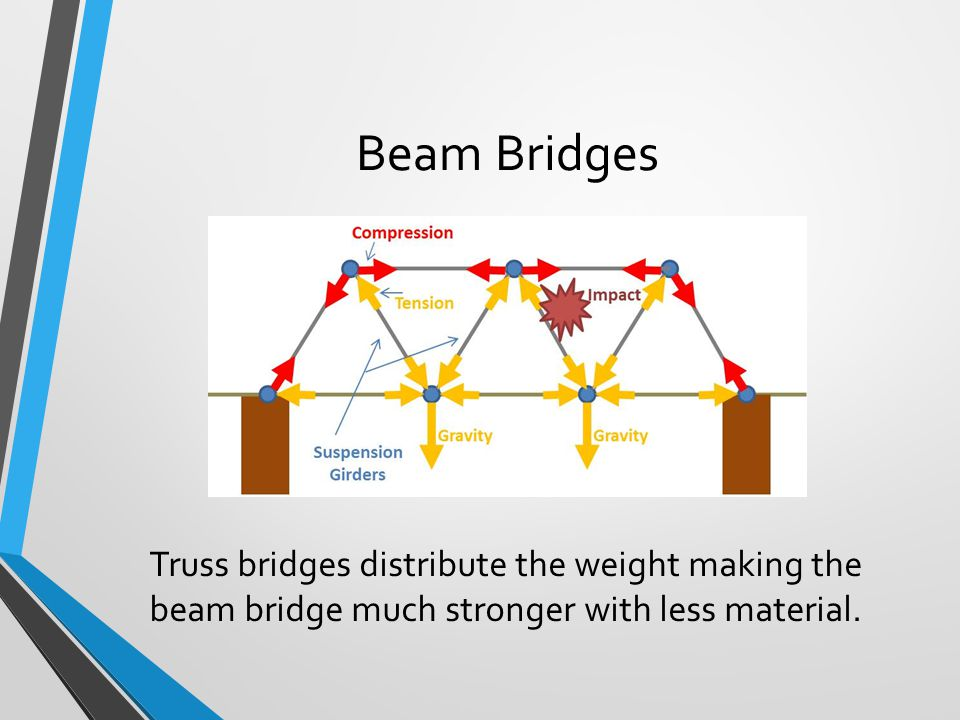 Beam Bridges Truss bridges distribute the weight making the beam bridge much stronger with less material.