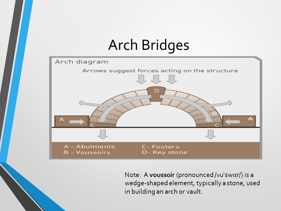 Arch Bridges Note: A voussoir (pronounced /vuˈswɑr/) is a wedge-shaped element, typically a stone, used in building an arch or vault.