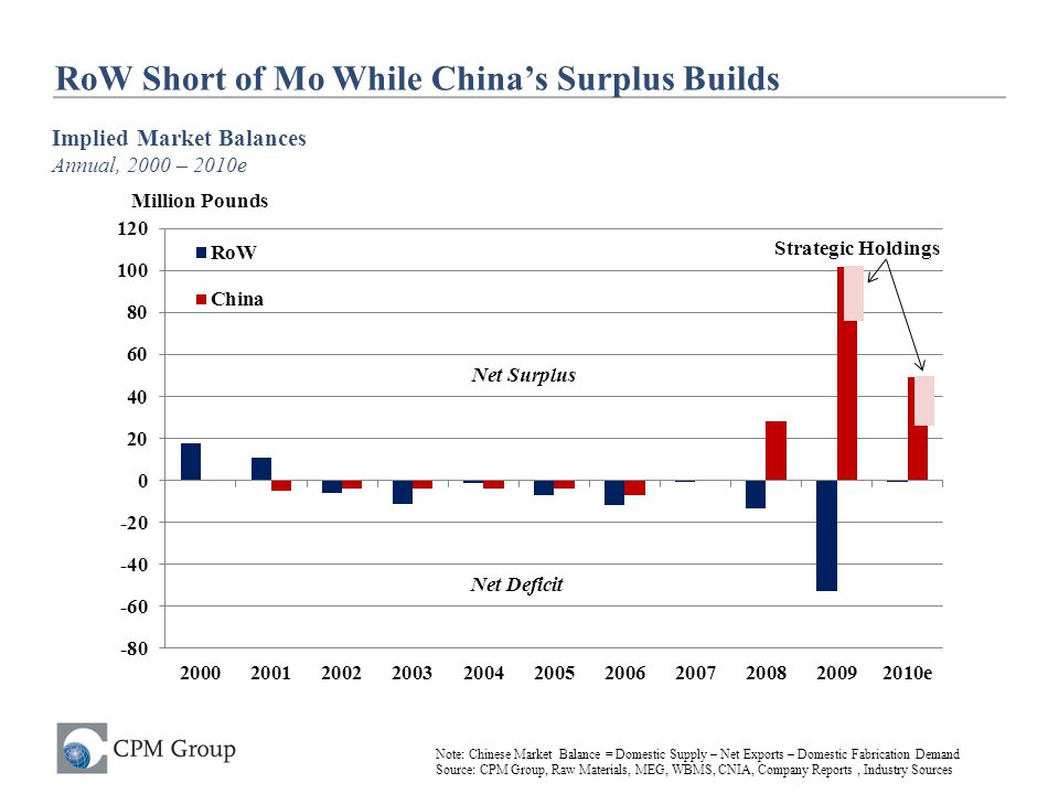 RoW Short of Mo While China's Surplus Builds