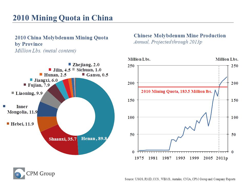 2010 Mining Quota in China Chinese Molybdenum Mine Production