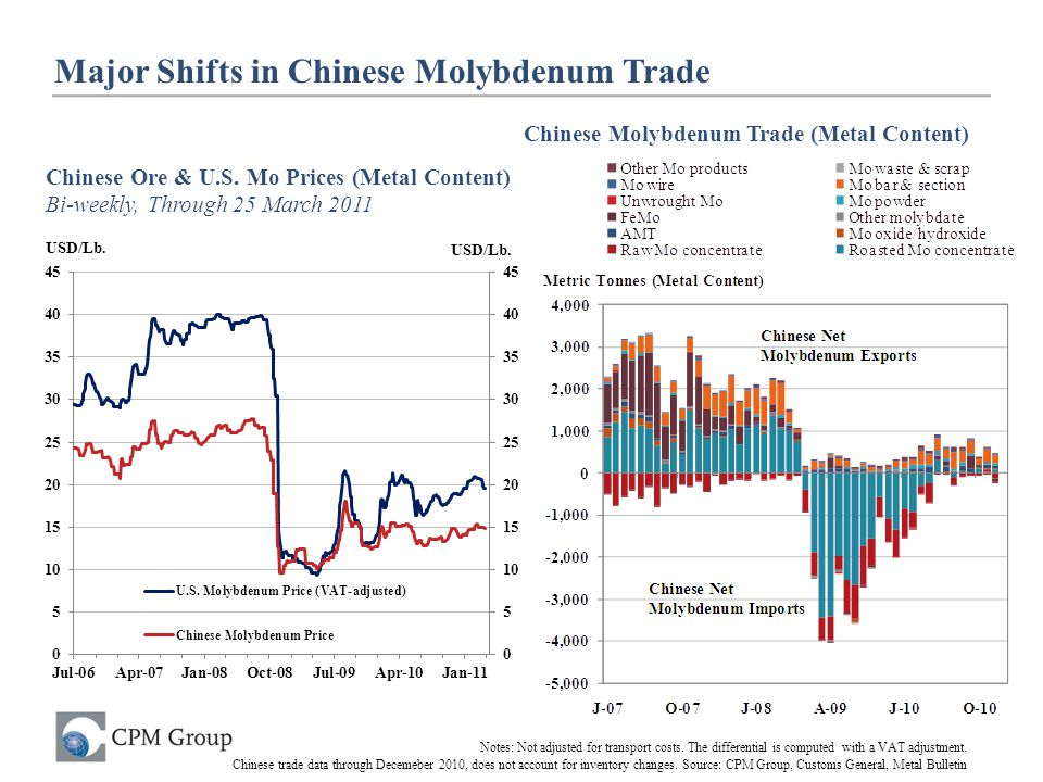 Major Shifts in Chinese Molybdenum Trade