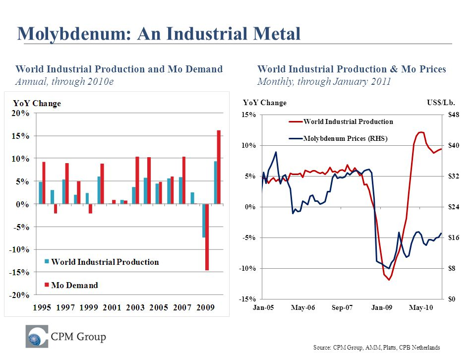 Molybdenum: An Industrial Metal
