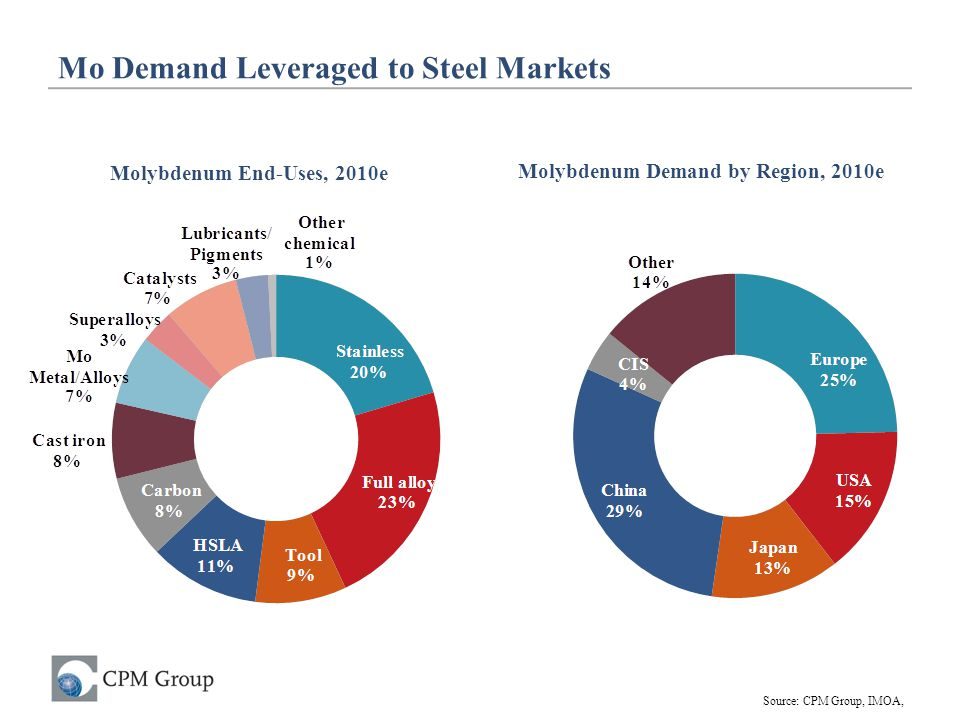 Mo Demand Leveraged to Steel Markets