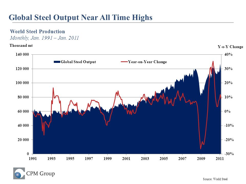 Global Steel Output Near All Time Highs