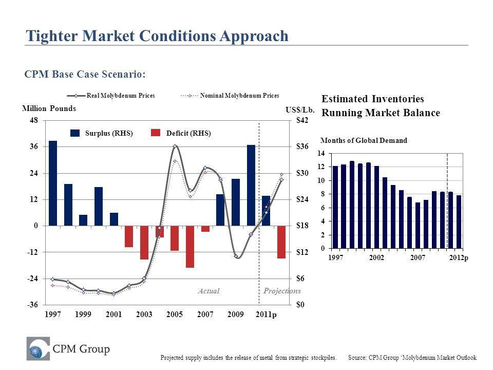 Tighter Market Conditions Approach
