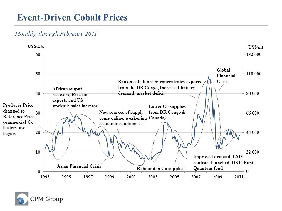 Event-Driven Cobalt Prices