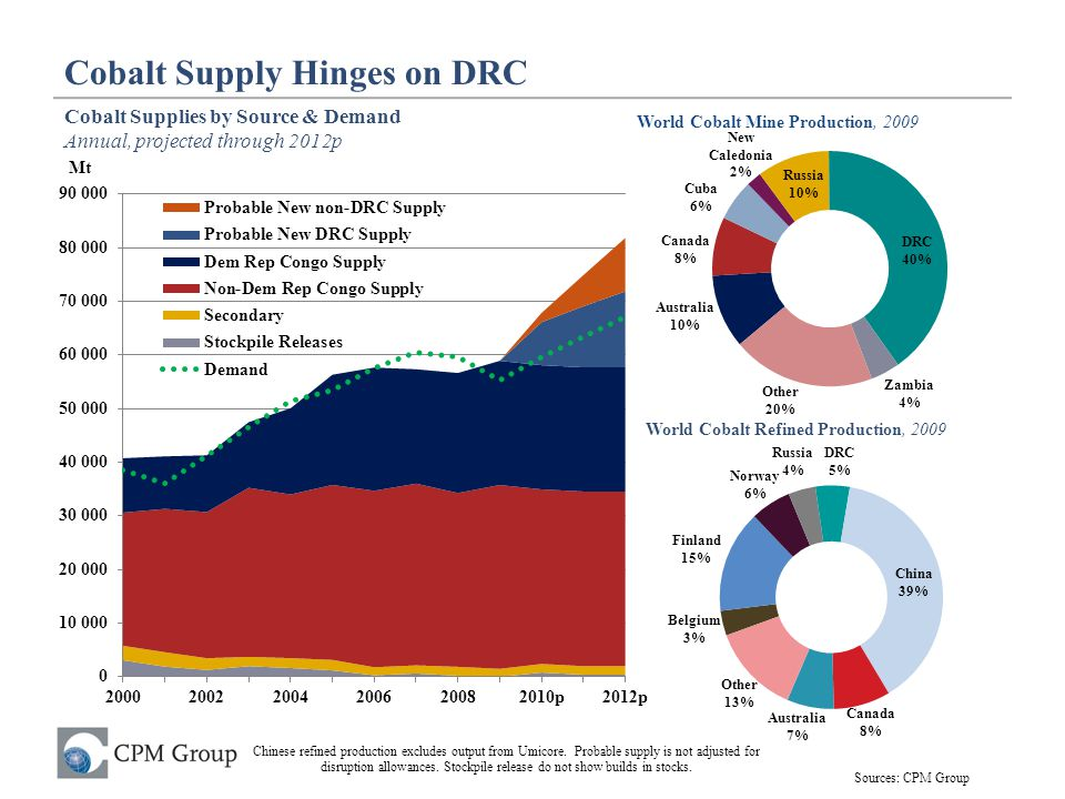 Cobalt Supply Hinges on DRC