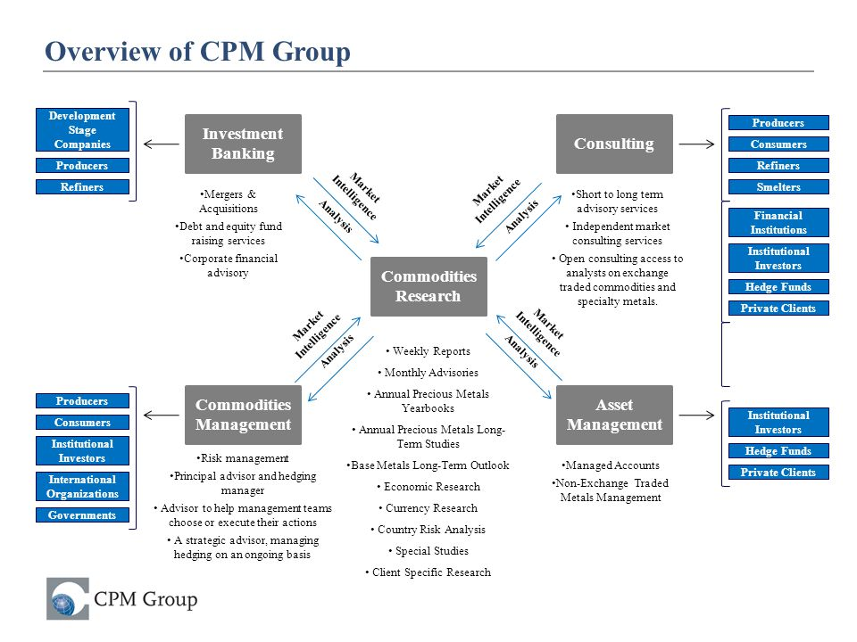 Overview of CPM Group January 13, 2011 Investment Banking Consulting