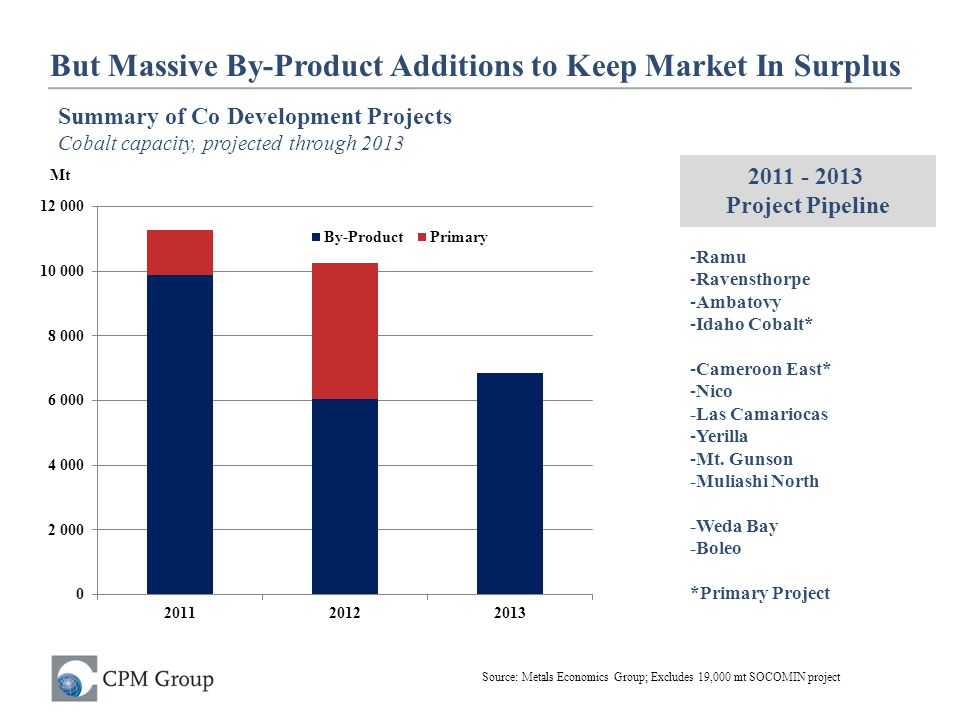 But Massive By-Product Additions to Keep Market In Surplus