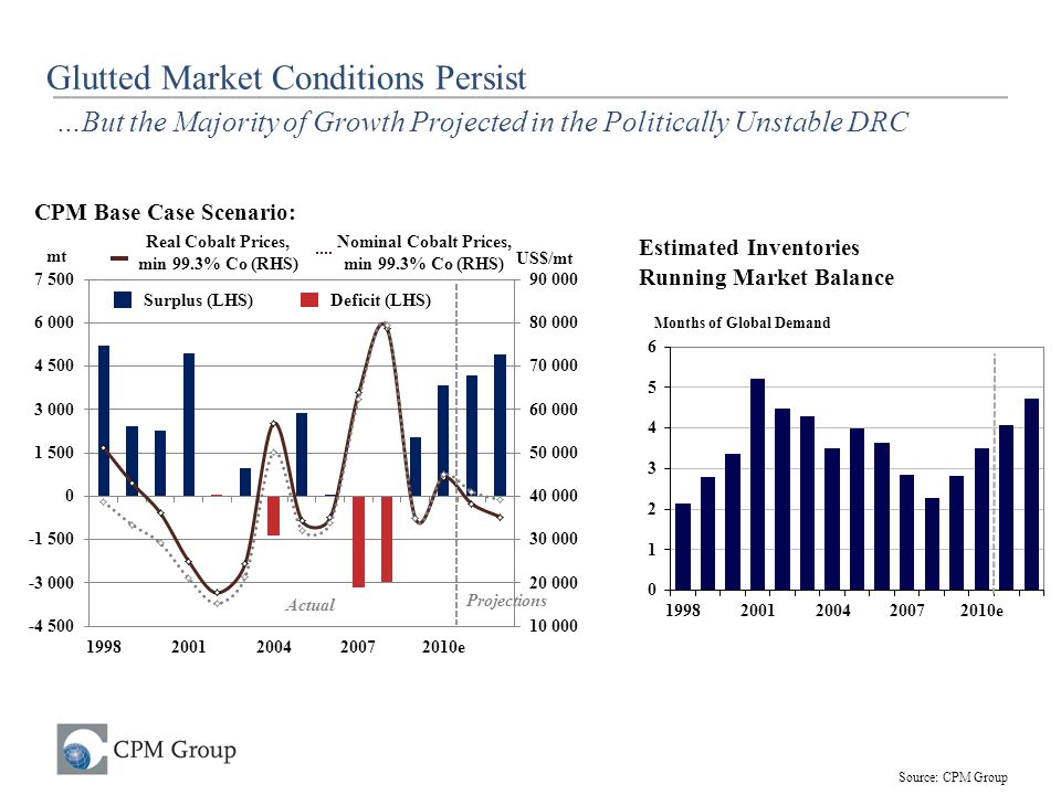 Glutted Market Conditions Persist …But the Majority of Growth Projected in the Politically Unstable DRC