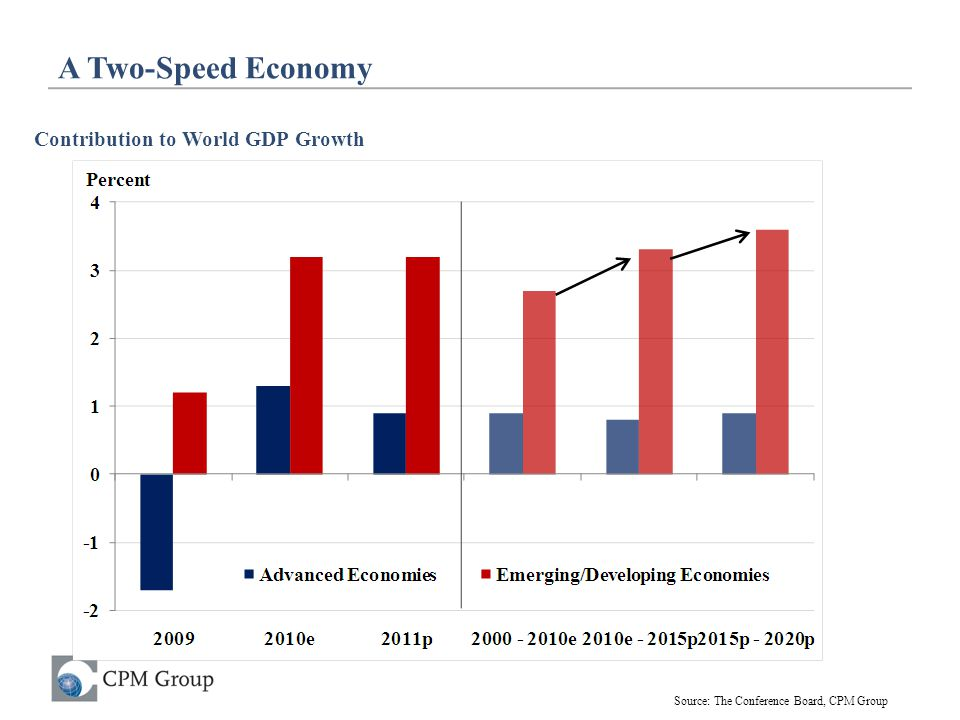 A Two-Speed Economy Contribution to World GDP Growth