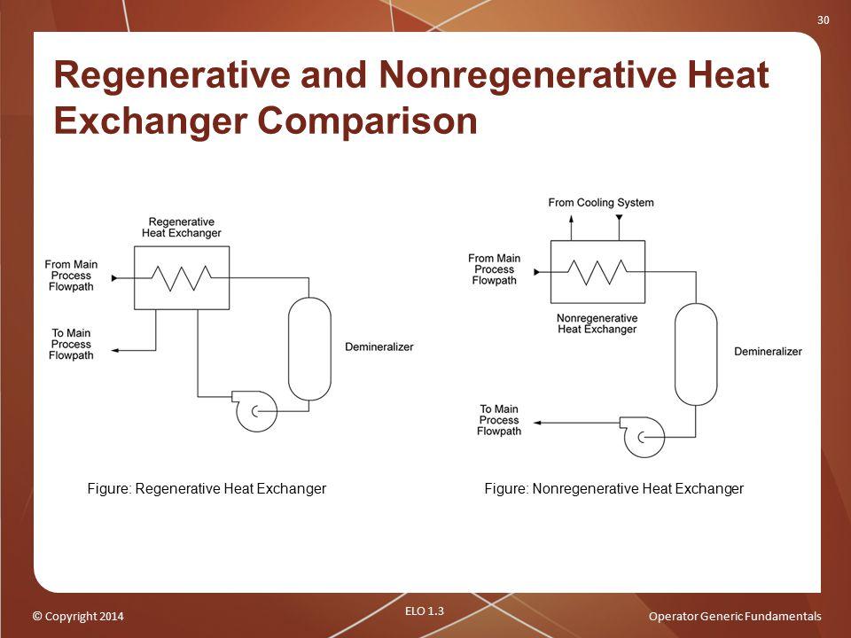 Regenerative and Nonregenerative Heat Exchanger Comparison