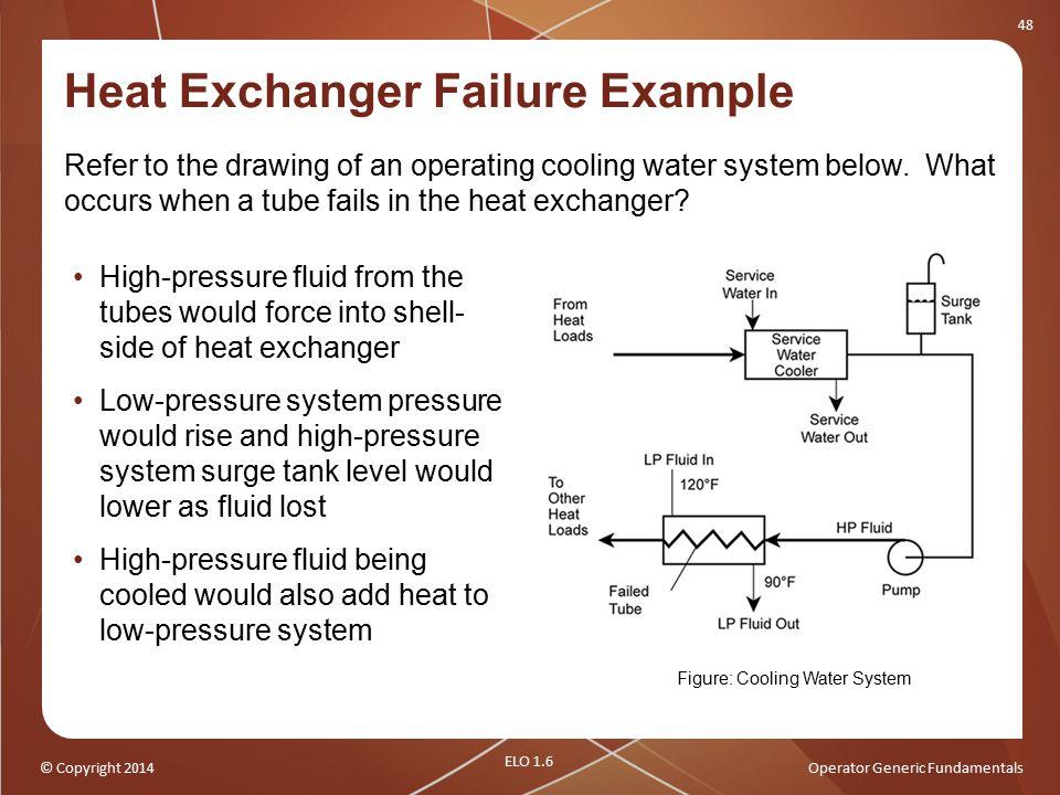 Heat Exchanger Failure Example