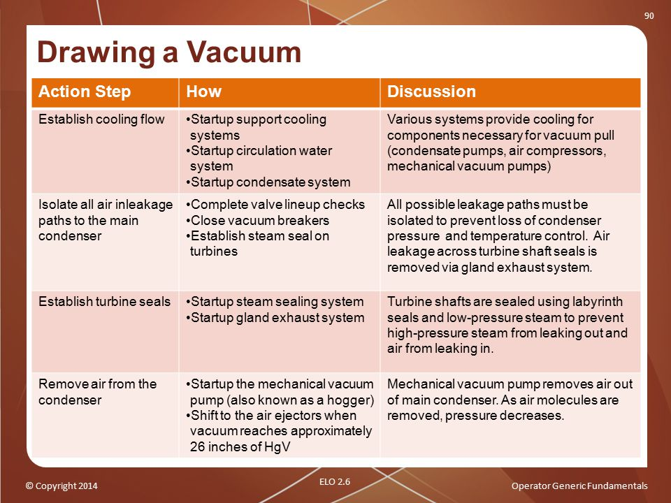 Drawing a Vacuum Action Step How Discussion Establish cooling flow