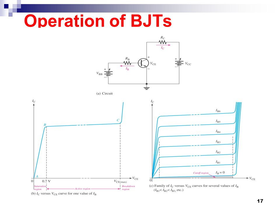 Operation of BJTs