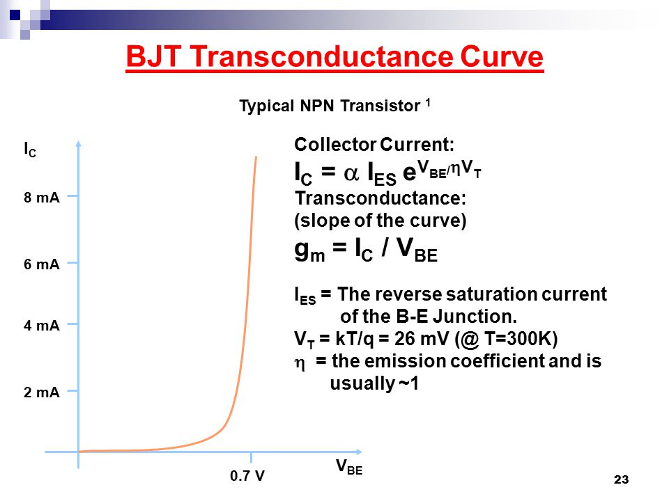 BJT Transconductance Curve Typical NPN Transistor 1