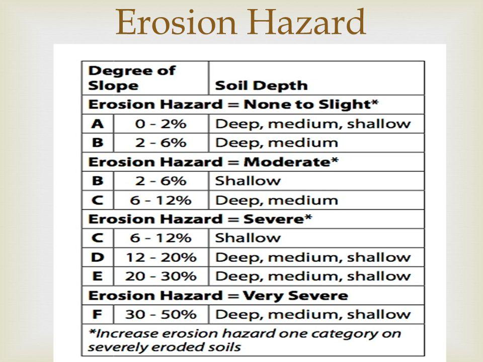 Erosion Hazard