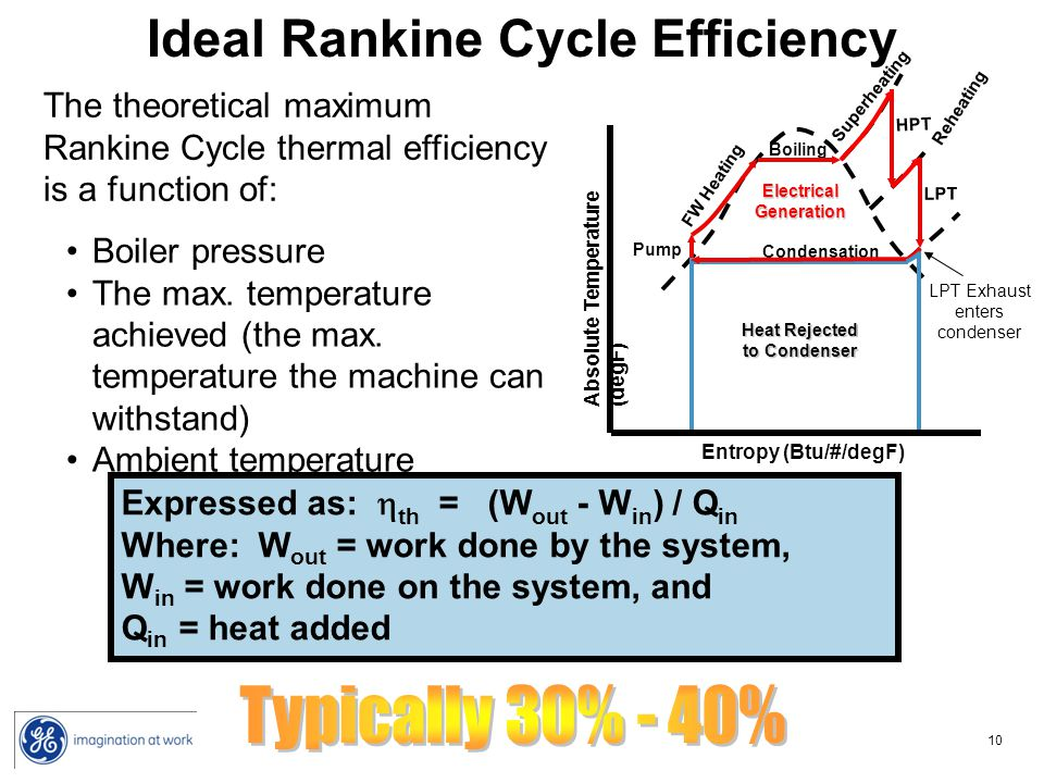 Ideal Rankine Cycle Efficiency