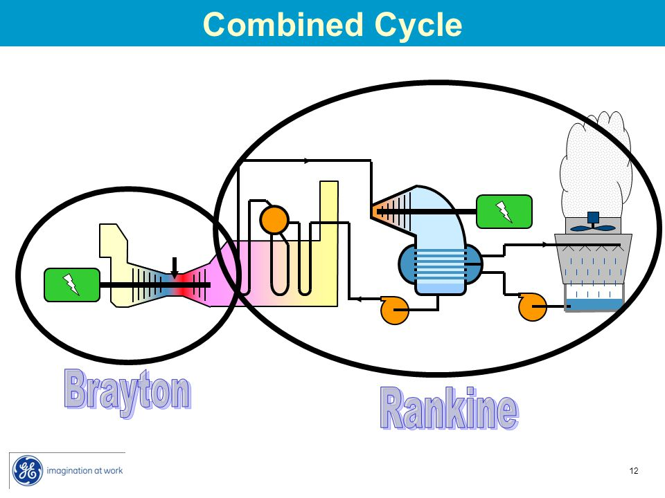 Combined Cycle Brayton Rankine