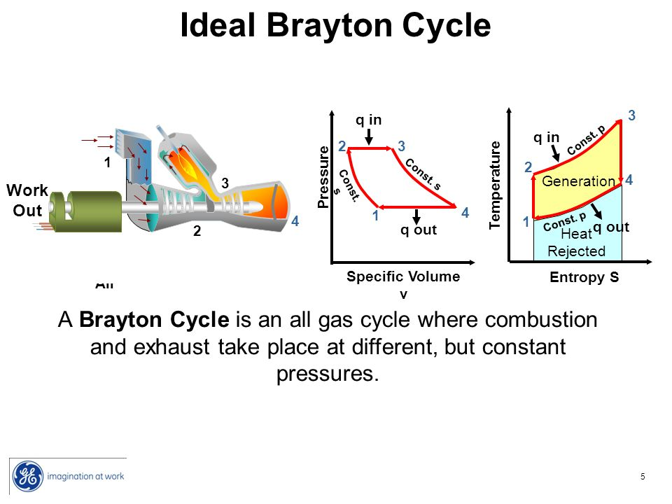 Ideal Brayton Cycle 3. 4. 1. 2. Compressor. Turbine. 1. 2. 3. 4. Fresh Air. Exhaust. Combustion.