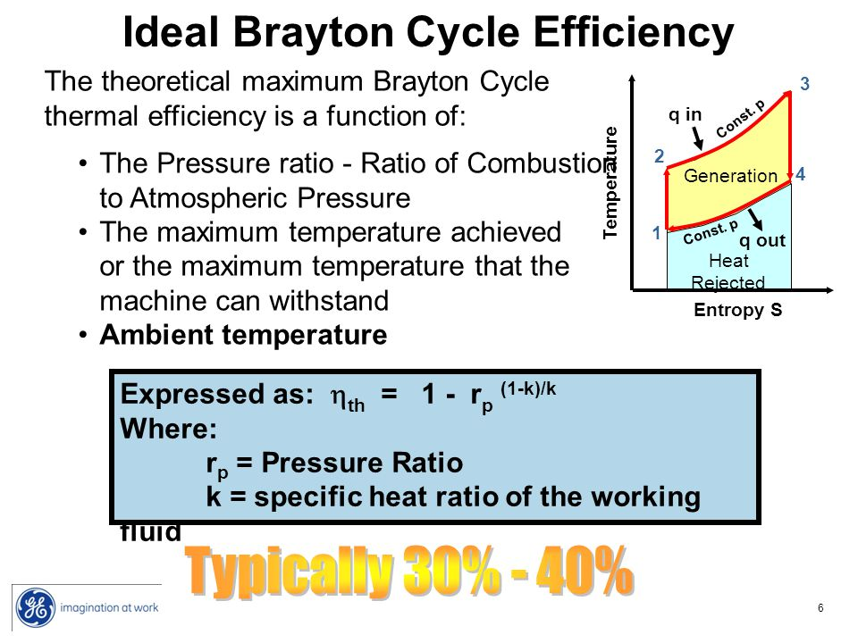 Ideal Brayton Cycle Efficiency