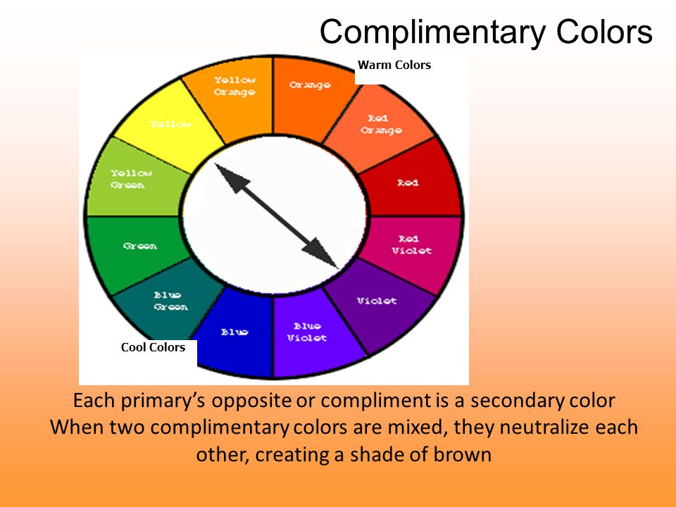 Each primary's opposite or compliment is a secondary color