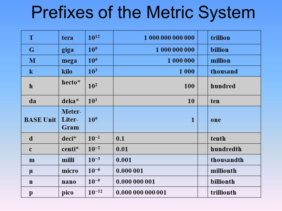 Prefixes of the Metric System
