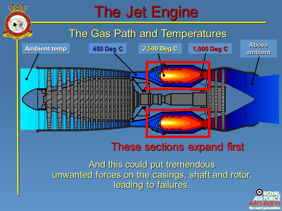 The Jet Engine The Gas Path and Temperatures
