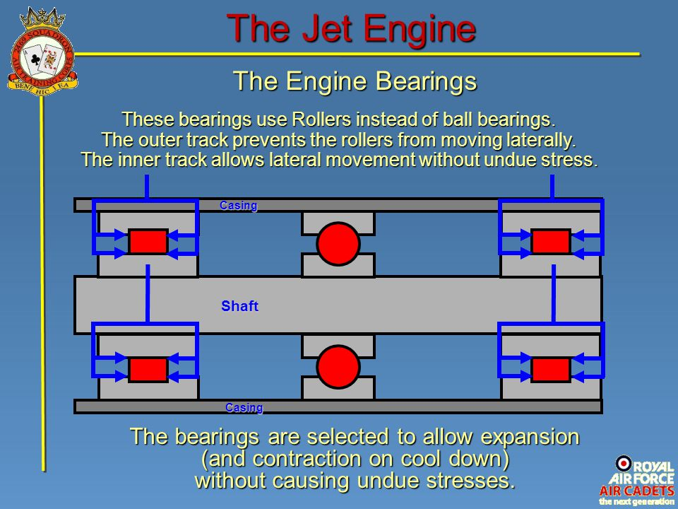 The Jet Engine The Engine Bearings