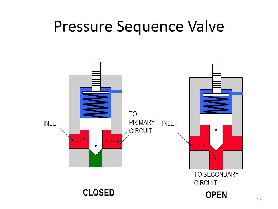 Pressure Sequence Valve